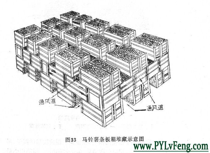 就是将马铃薯装在木板条做成的木箱中,再将板条箱按一定方式堆叠起来