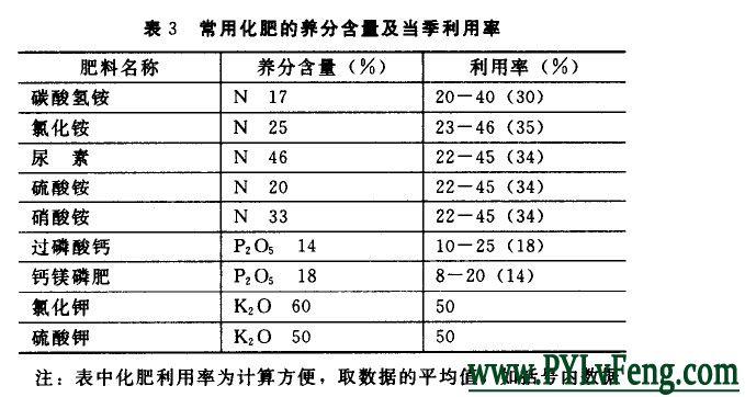 种植马铃薯肥料利用率
